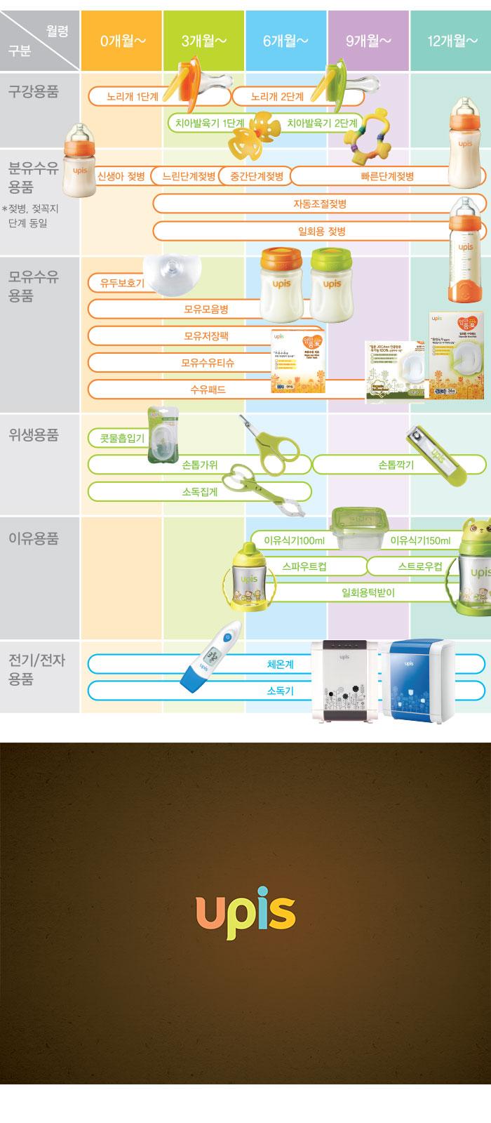 [ UPIS ] Pes feeding bottle 300ml (only bottle)