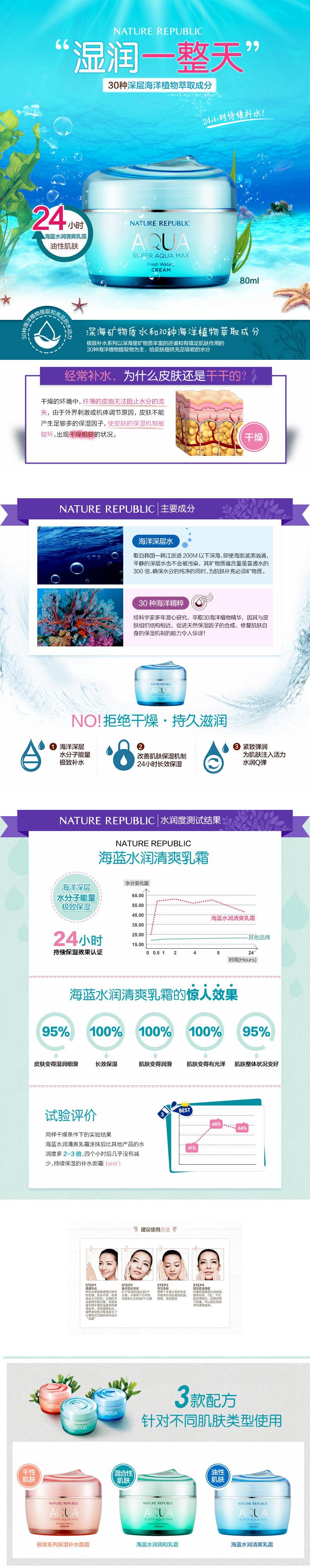 [ NATURE REPUBLIC ] Super Aqua最新鲜的稀薄的乳80 ml油性皮肤的类型。