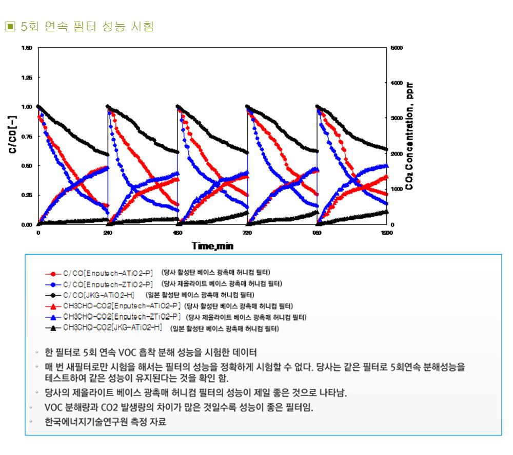 공기청정기정보,공기살균기정보