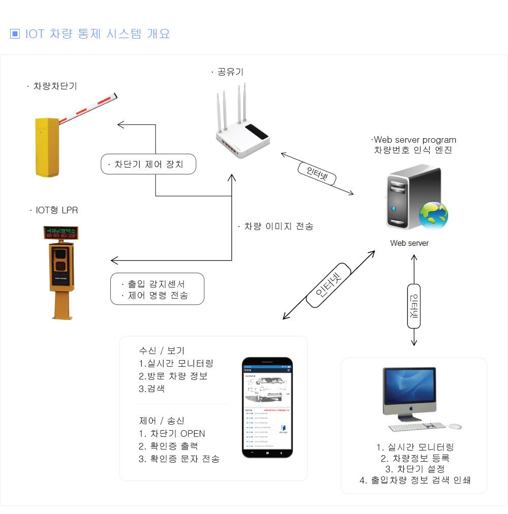 IOT출입차량통제시스템