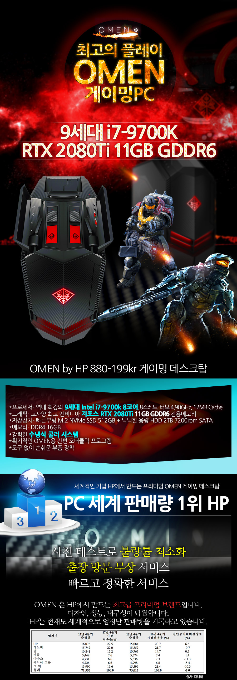 Hp OMEN 880-199 Kr Gaming Desktops PC/RTX 2080 Ti 9thgeneration i7