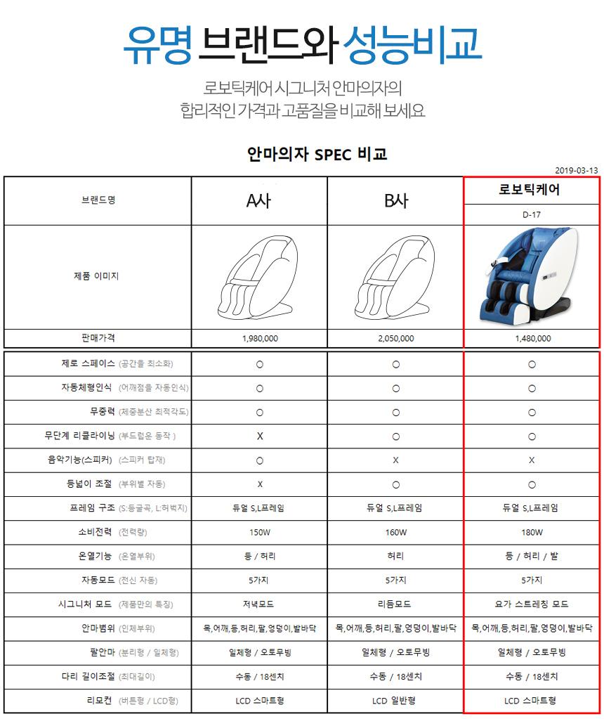 로보틱케어 시그니처 안마의자 D-17 듀얼LS프레임 - 로보틱케어, 1,980,000원, 안마기, 전신 안마의자