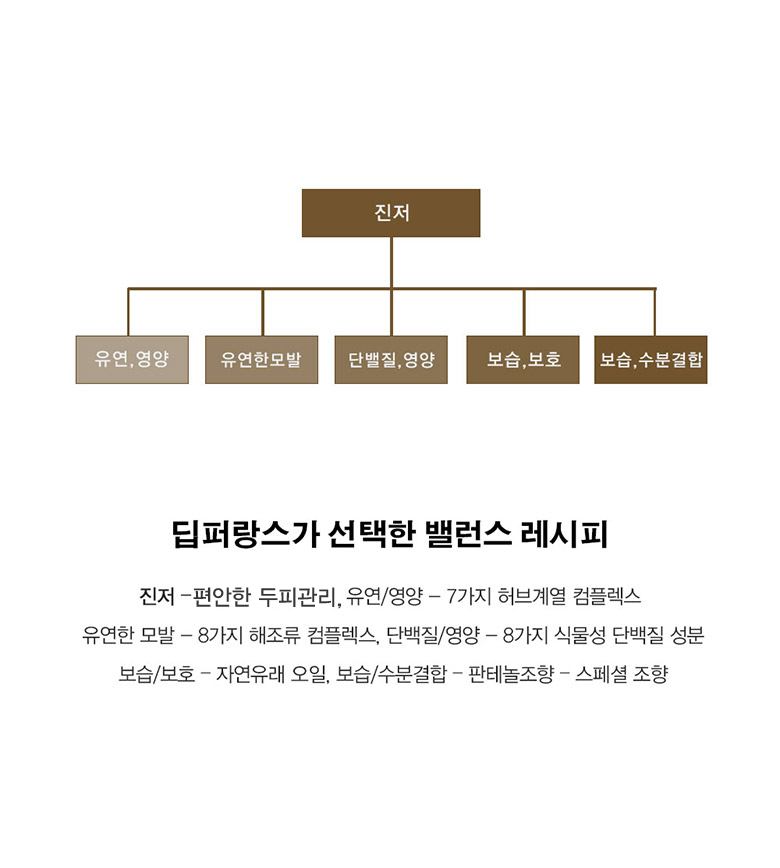 윤기강화 진저바바 프리미엄 헤어 트리트먼트 500ml - 딥퍼랑스, 30,000원, 헤어케어, 샴푸/린스