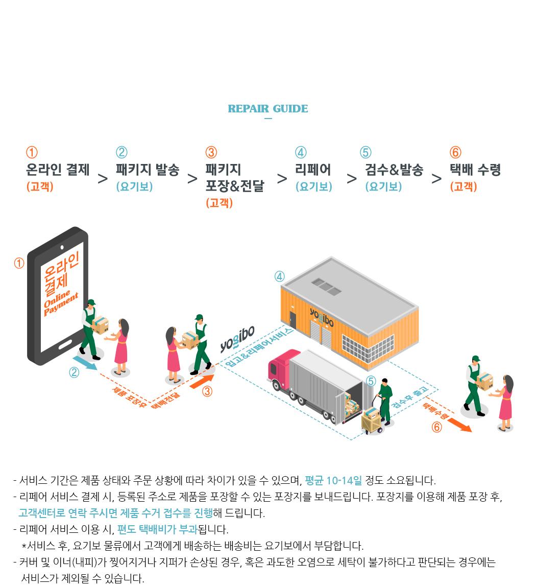 업그레이드 가이드 1단계: 온라인결제(고객) 2단계: 패키지발송(요기보) 3단계: 패키지 포장 및 전달(고객) 4단계: 리페어(요기보) 5단계: 검수 및 발송(요기보) 6단계: 택배수령(고객)