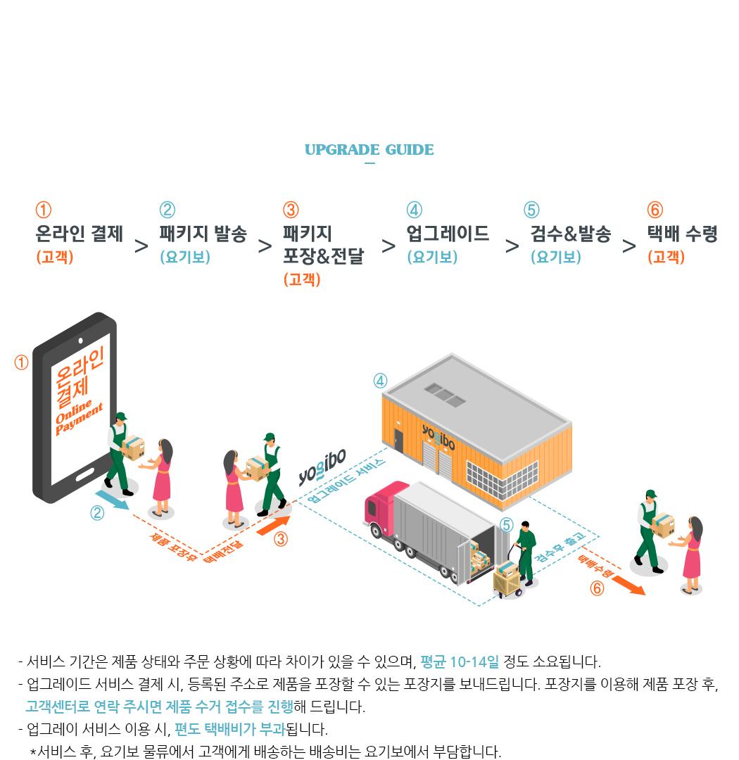 업그레이드 가이드 1단계: 온라인결제(고객) 2단계: 패키지발송(요기보) 3단계: 패키지 포장 및 전달(고객) 4단계: 업그레이드(요기보) 5단계: 검수 및 발송(요기보) 6단계: 택배수령(고객)